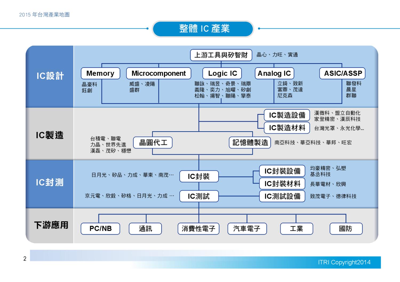[CDATA[台灣產業地圖total(華筑)...